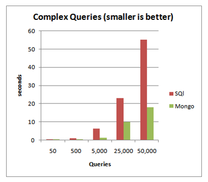 Kompleks sorgulara bakıyoruz. kompleks sorgularda da MongoDB, SQL Server' a oranla 1/3 oranında bir zamanla işlemi bitirebiliyor.
